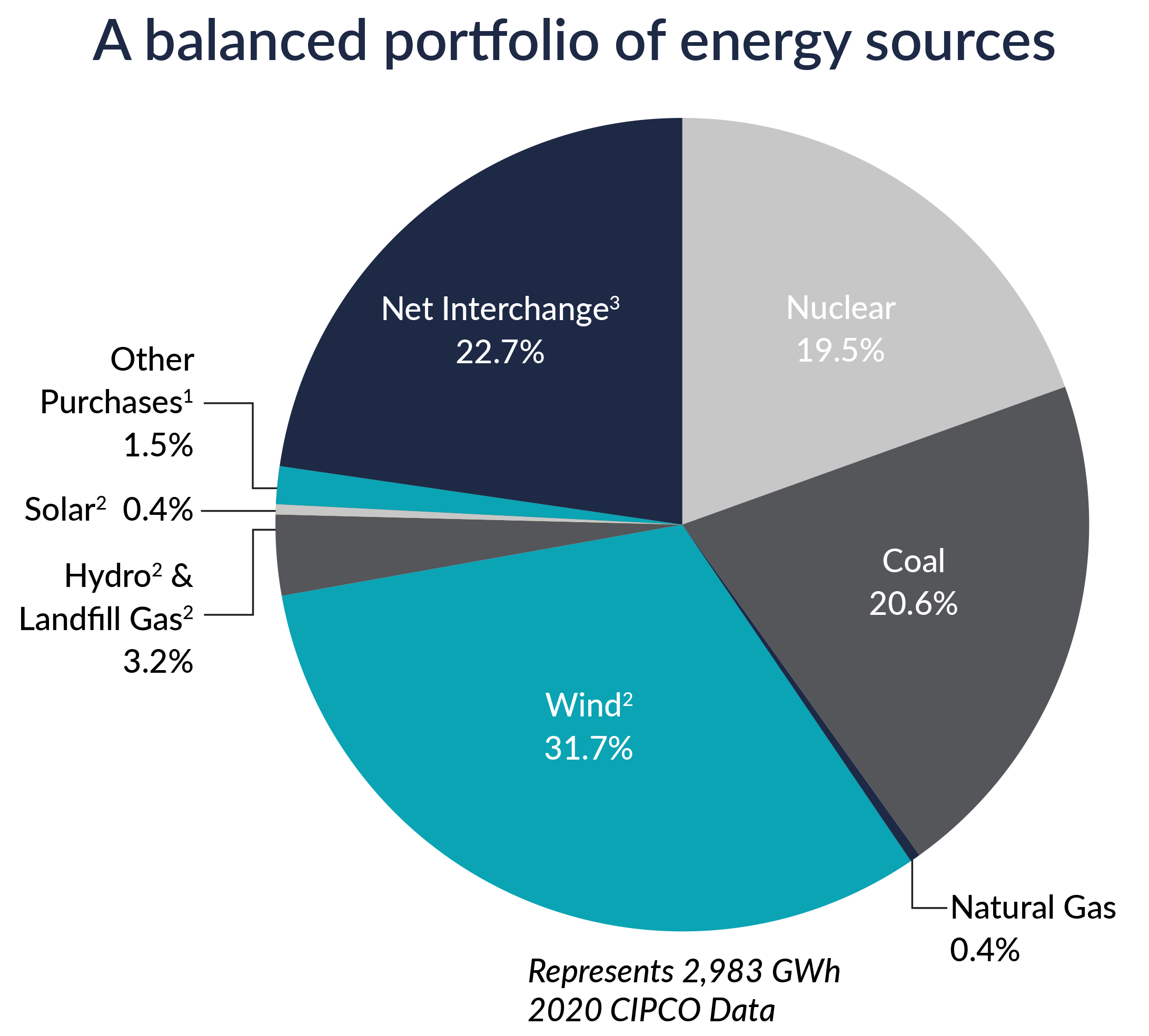 CIPCO_Sources%20of%20Energy%20Graph_2021_Web2.png